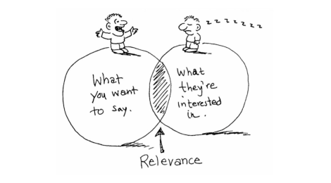The Pursuit of Relevance in Management Education